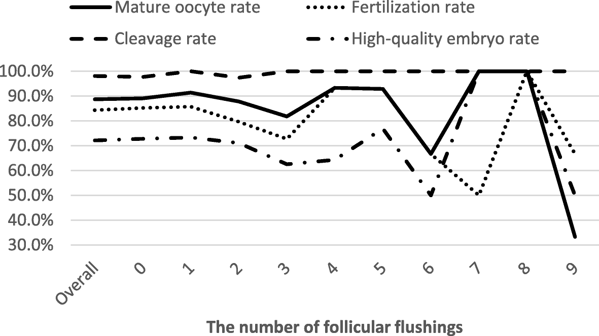 Follicular flushing increases the number of oocytes