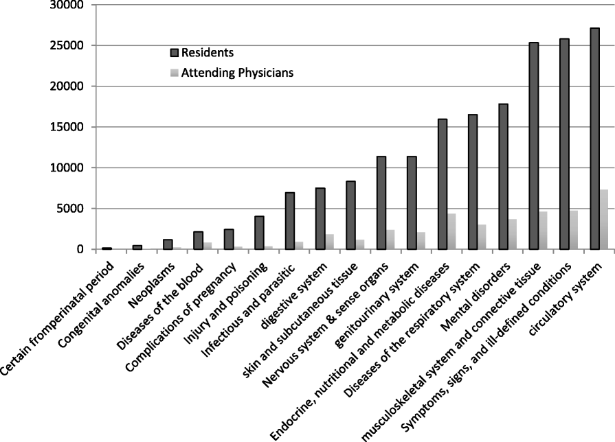 Billing by residents and attending physicians in family medicine