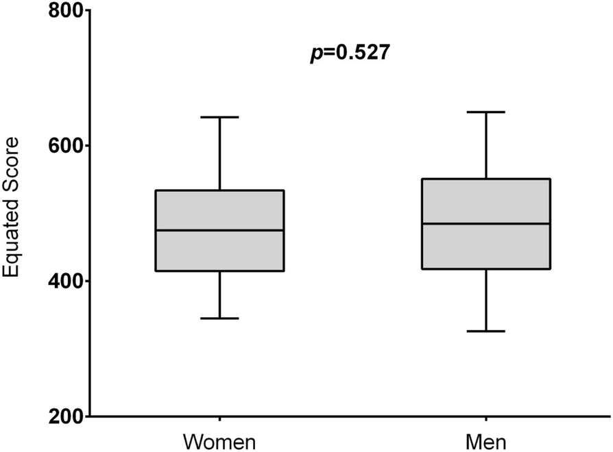 Effects of gender in resident evaluations and certifying