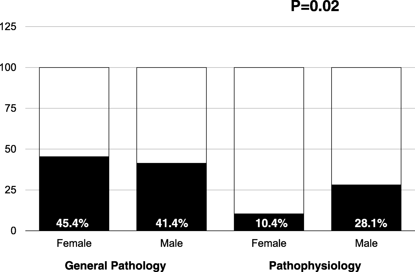 Randomized study showing the benefit of medical study writing