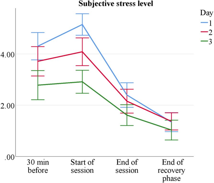 early raises stress levels - 894×767