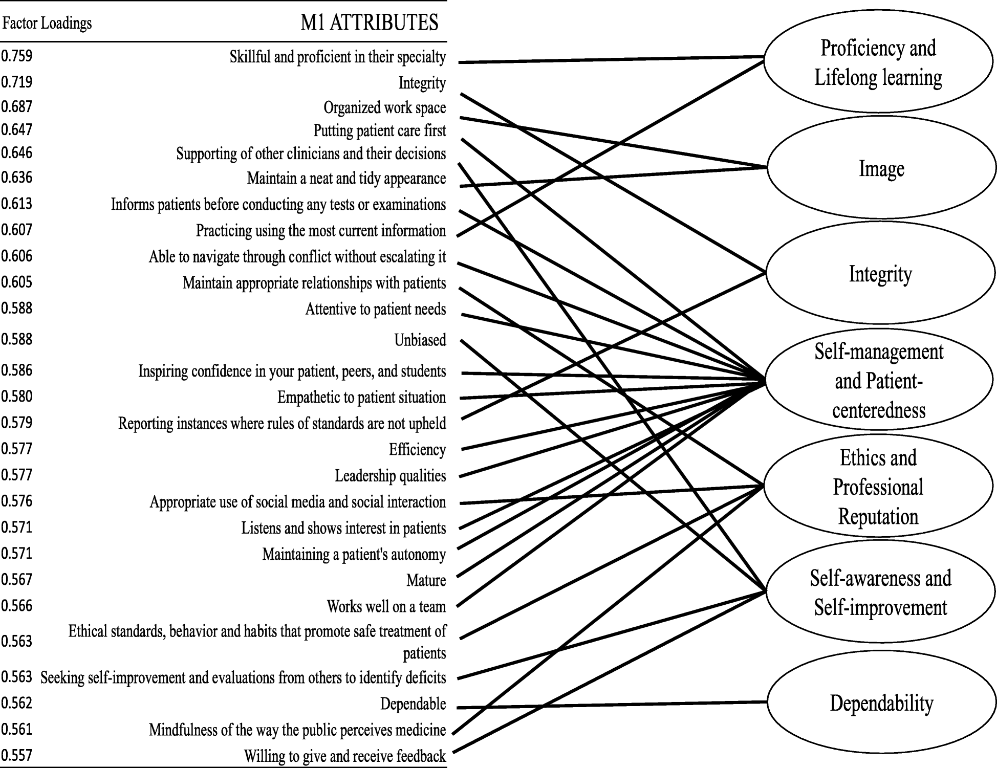 Pre-clerkship medical students' perceptions of medical