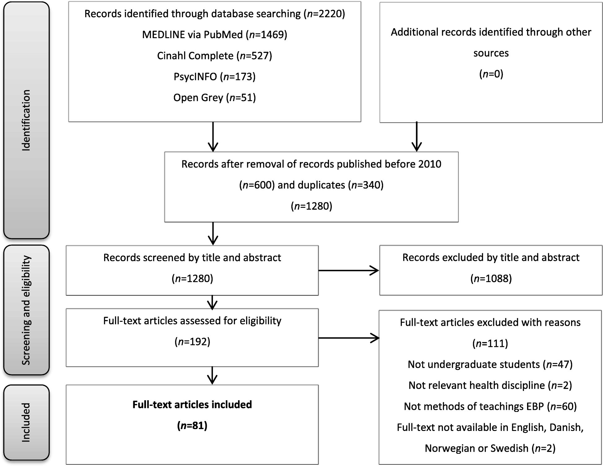 Methods for teaching evidence-based practice: a scoping