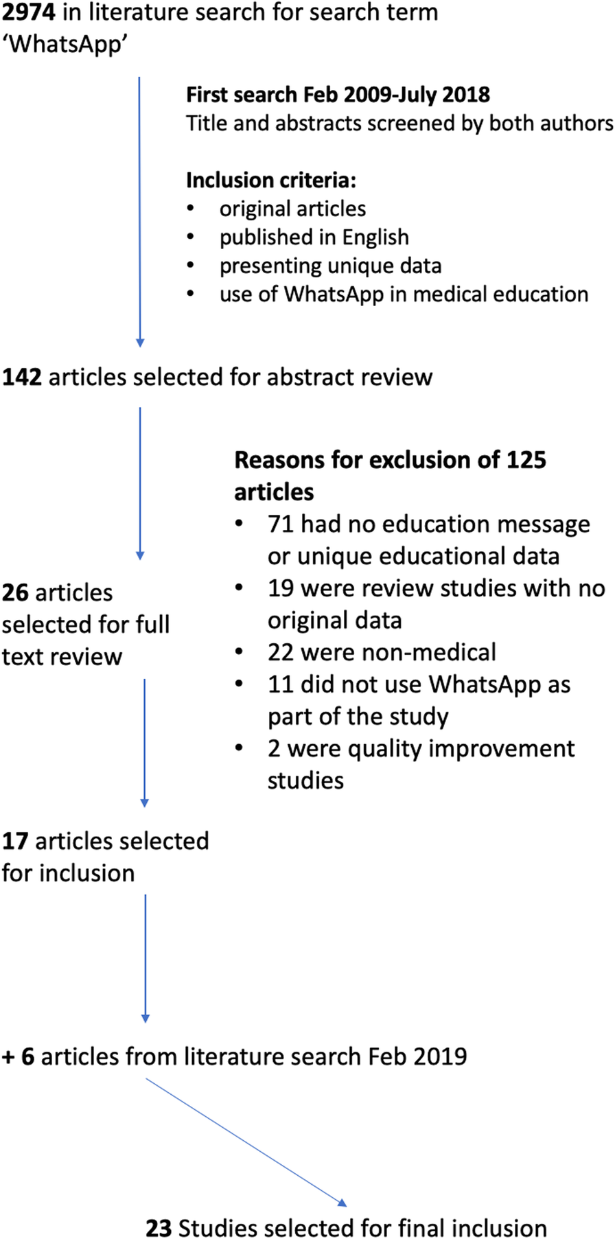 The role of WhatsApp® in medical education
