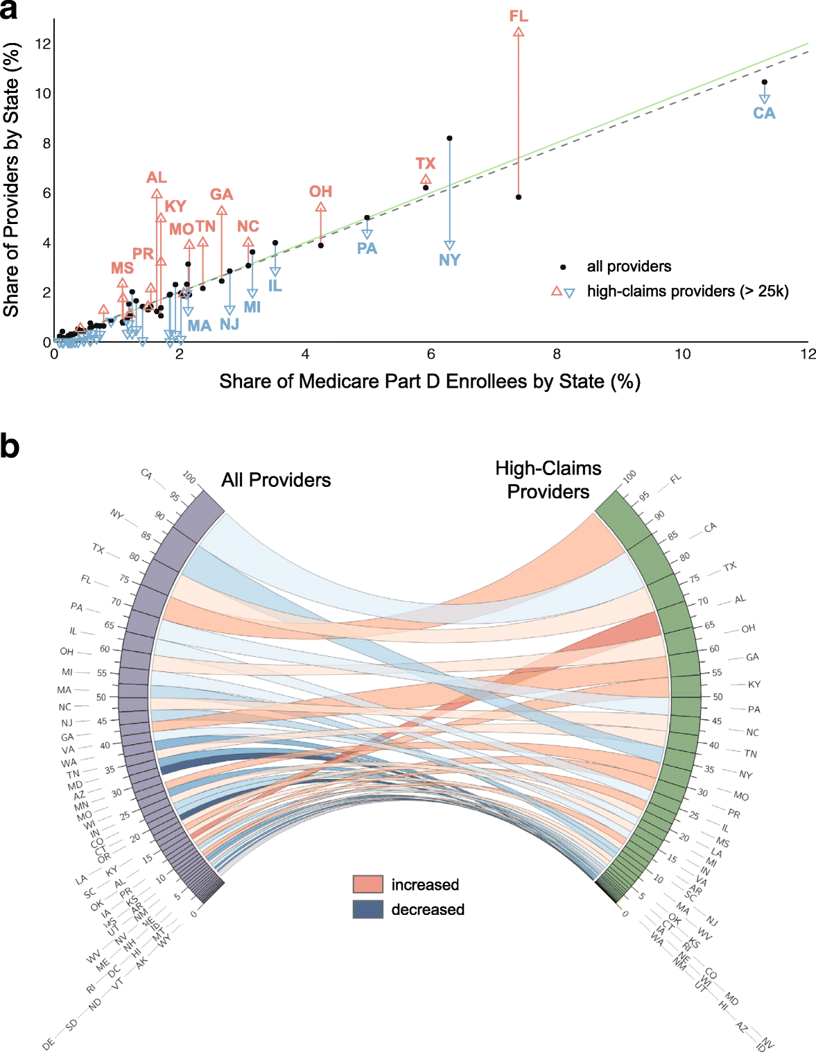 Visualizing nationwide variation in medicare Part D prescribing