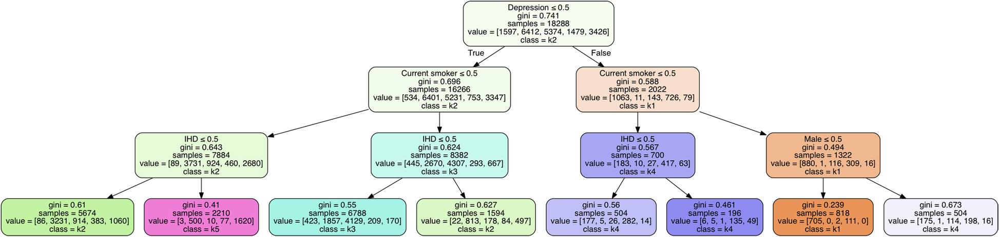 Identifying clinically important COPD sub-types using data-driven
