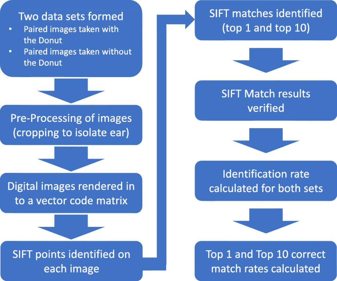 Ear biometrics for patient identification in global health