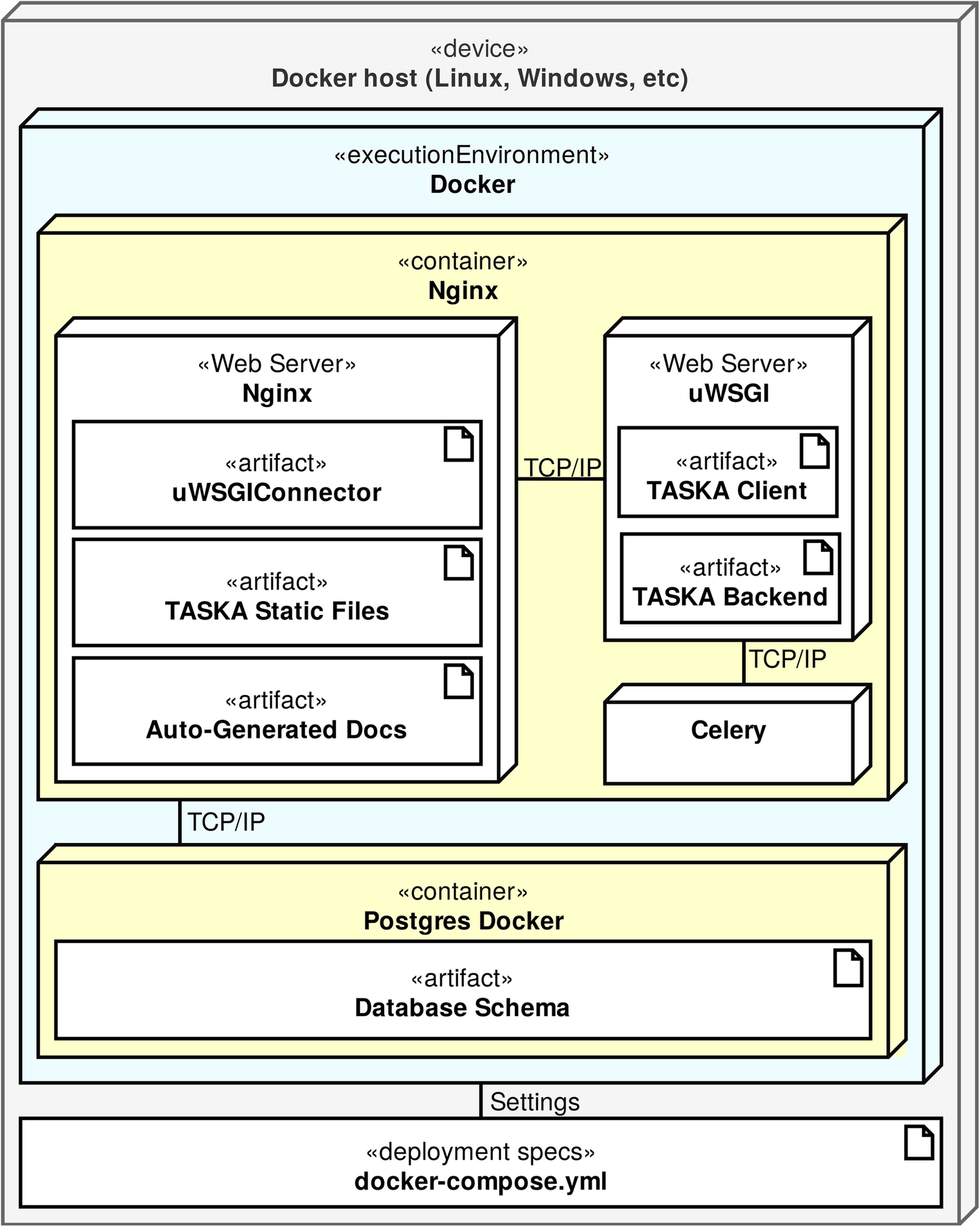 TASKA: A modular task management system to support health