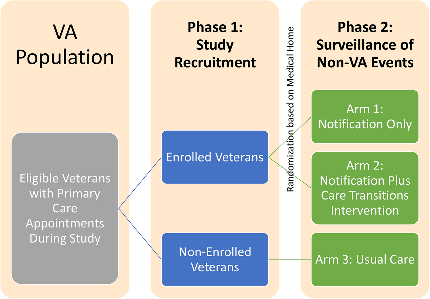 Regional data exchange to improve care for veterans after non-VA