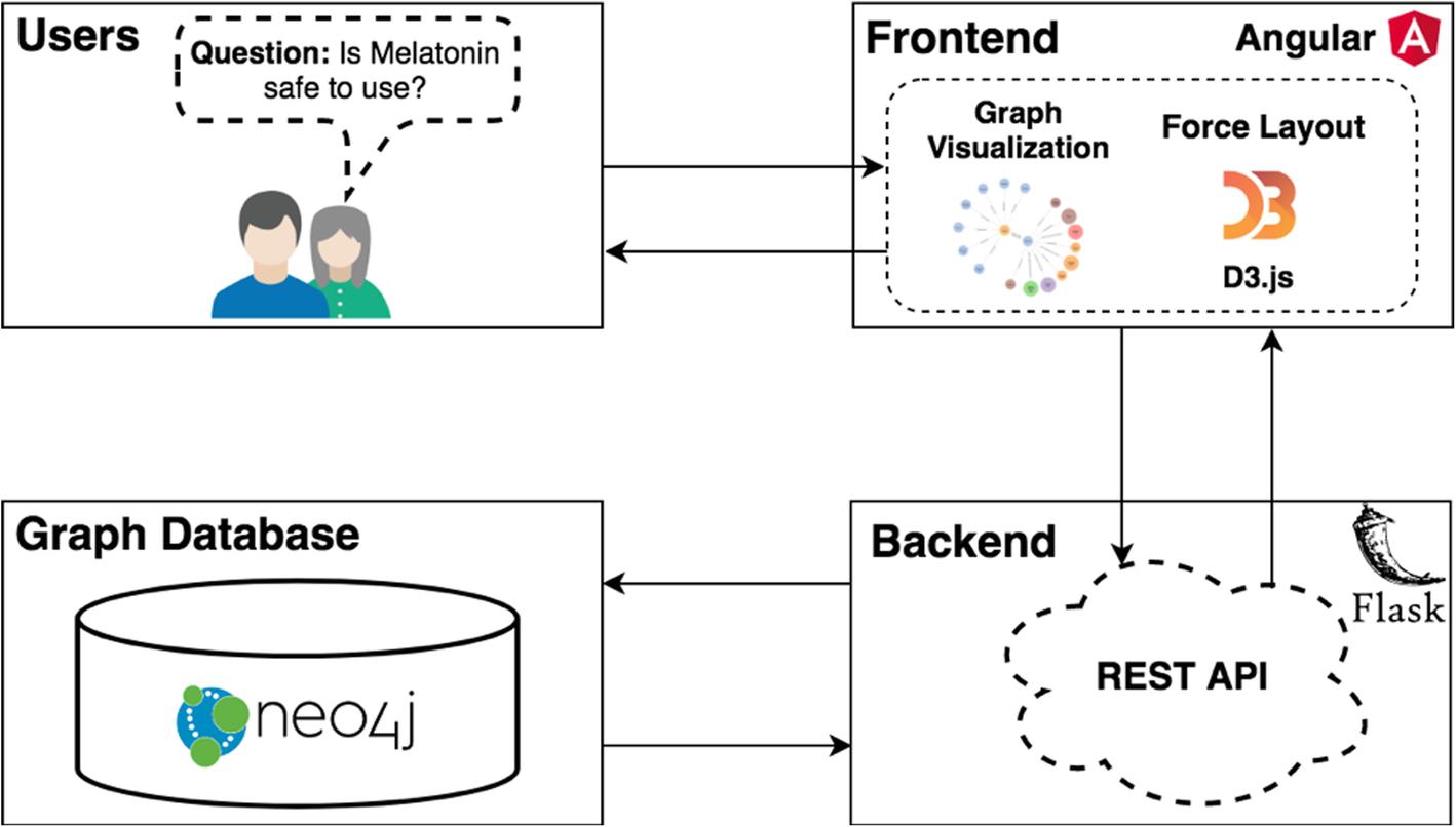 ALOHA: developing an interactive graph-based visualization