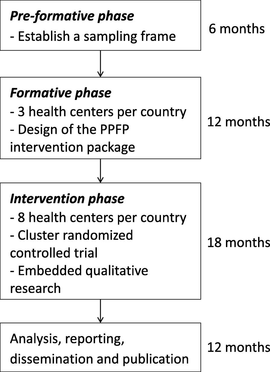 Effectiveness of a package of postpartum family planning