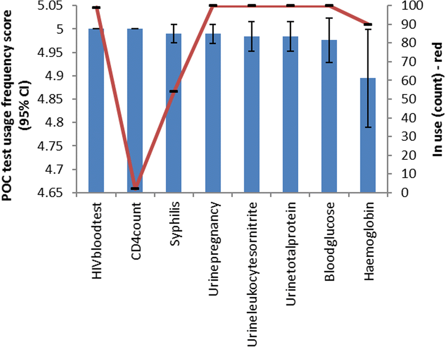Operational assessment of point-of-care diagnostics in rural primary
