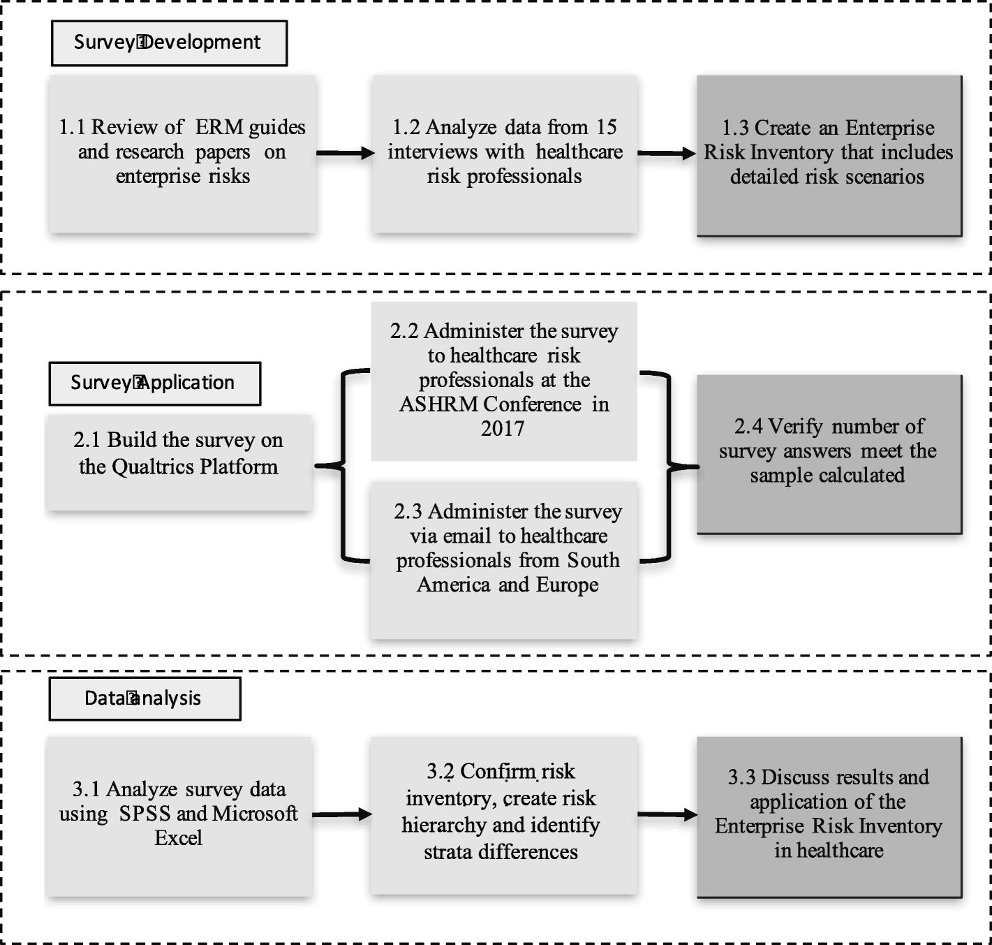 Development of an enterprise risk inventory for healthcare