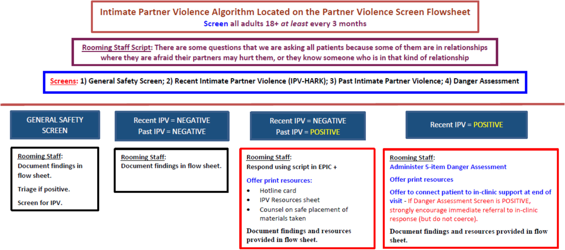 Linking partner violence survivors to supportive services: impact of