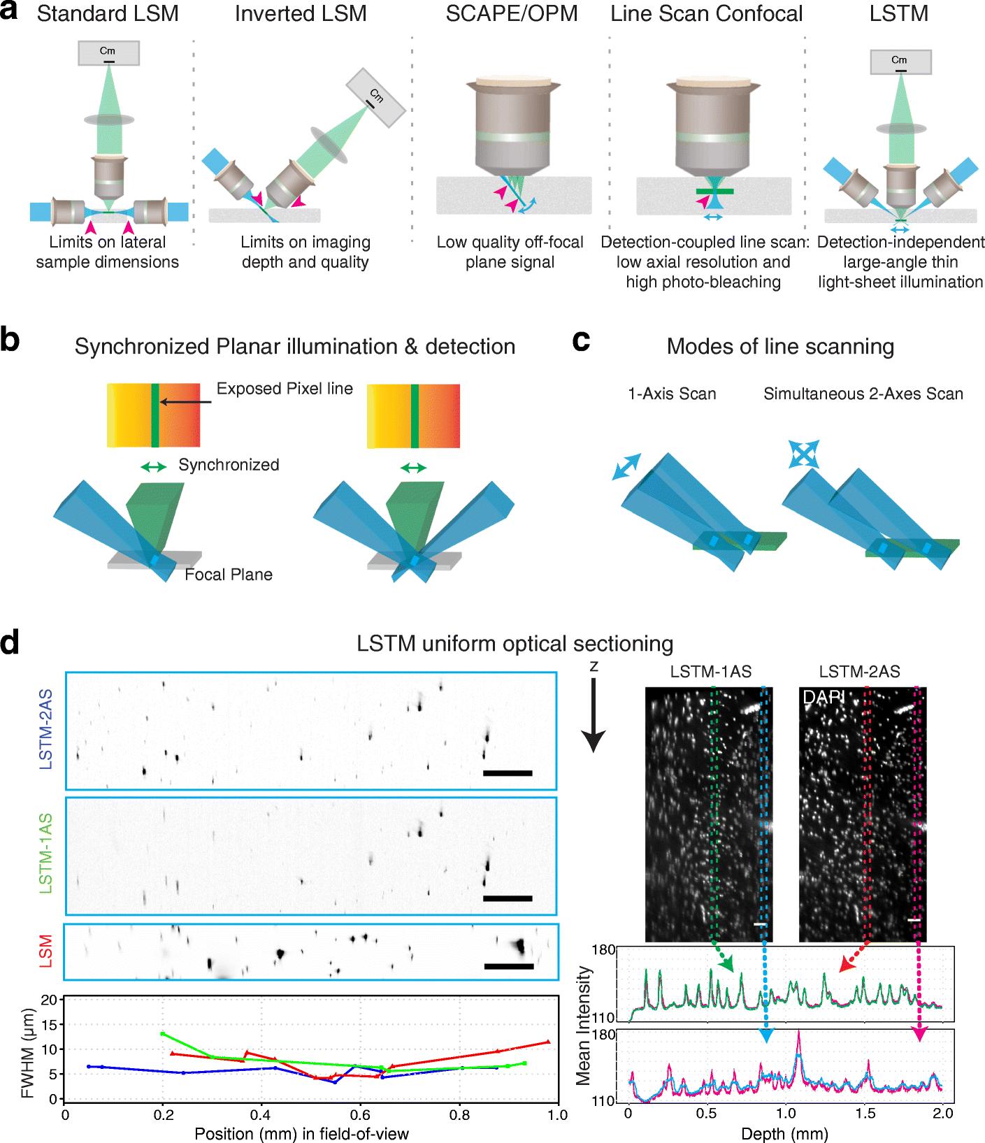 Light sheet theta microscopy for rapid high-resolution