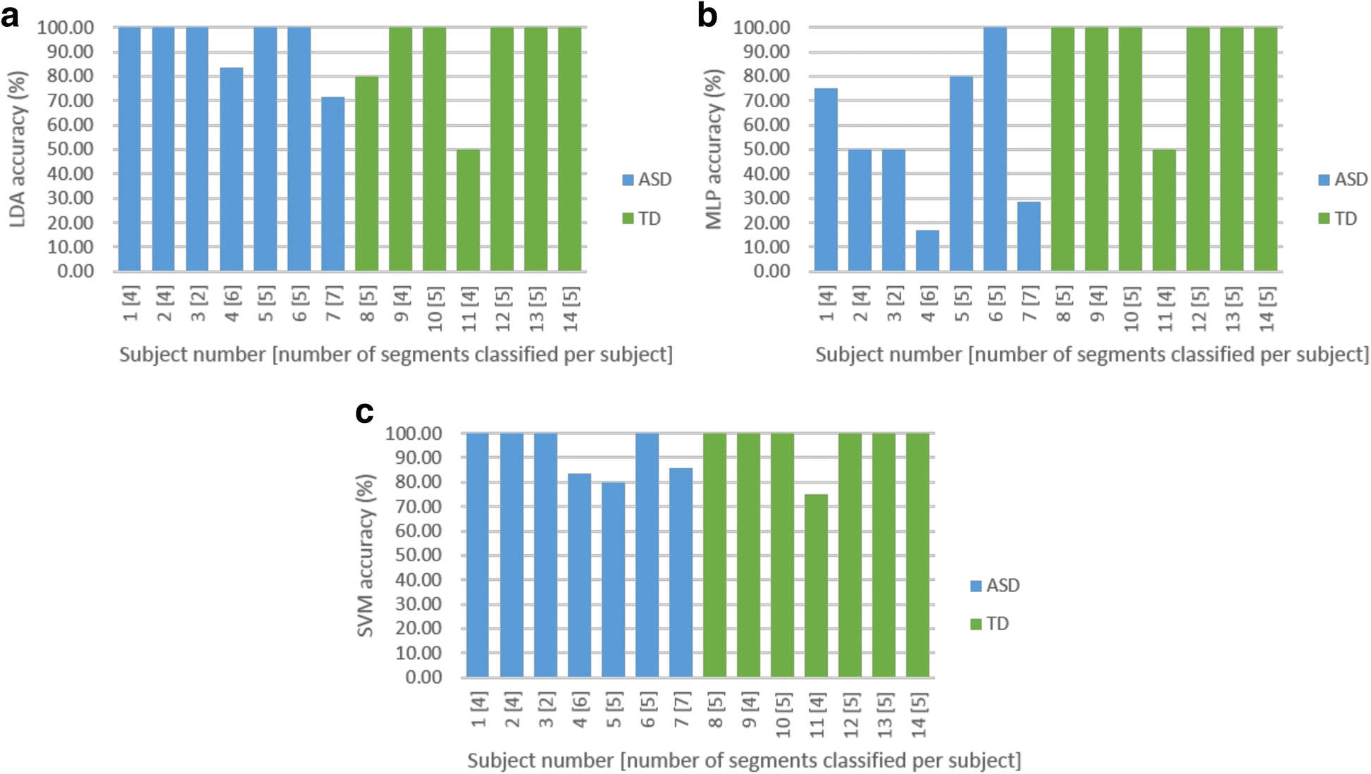 Eeg Signals Accurately Predict Autism >> Recurrence Quantification Analysis Of Resting State Eeg Signals In