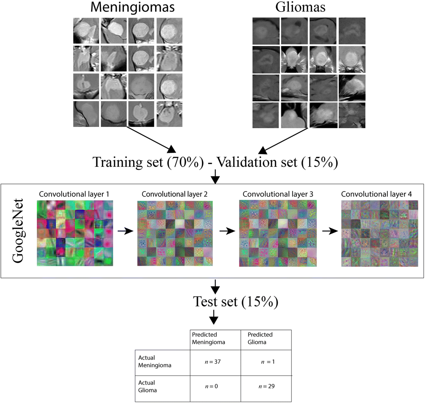 A methodological approach for deep learning to distinguish between