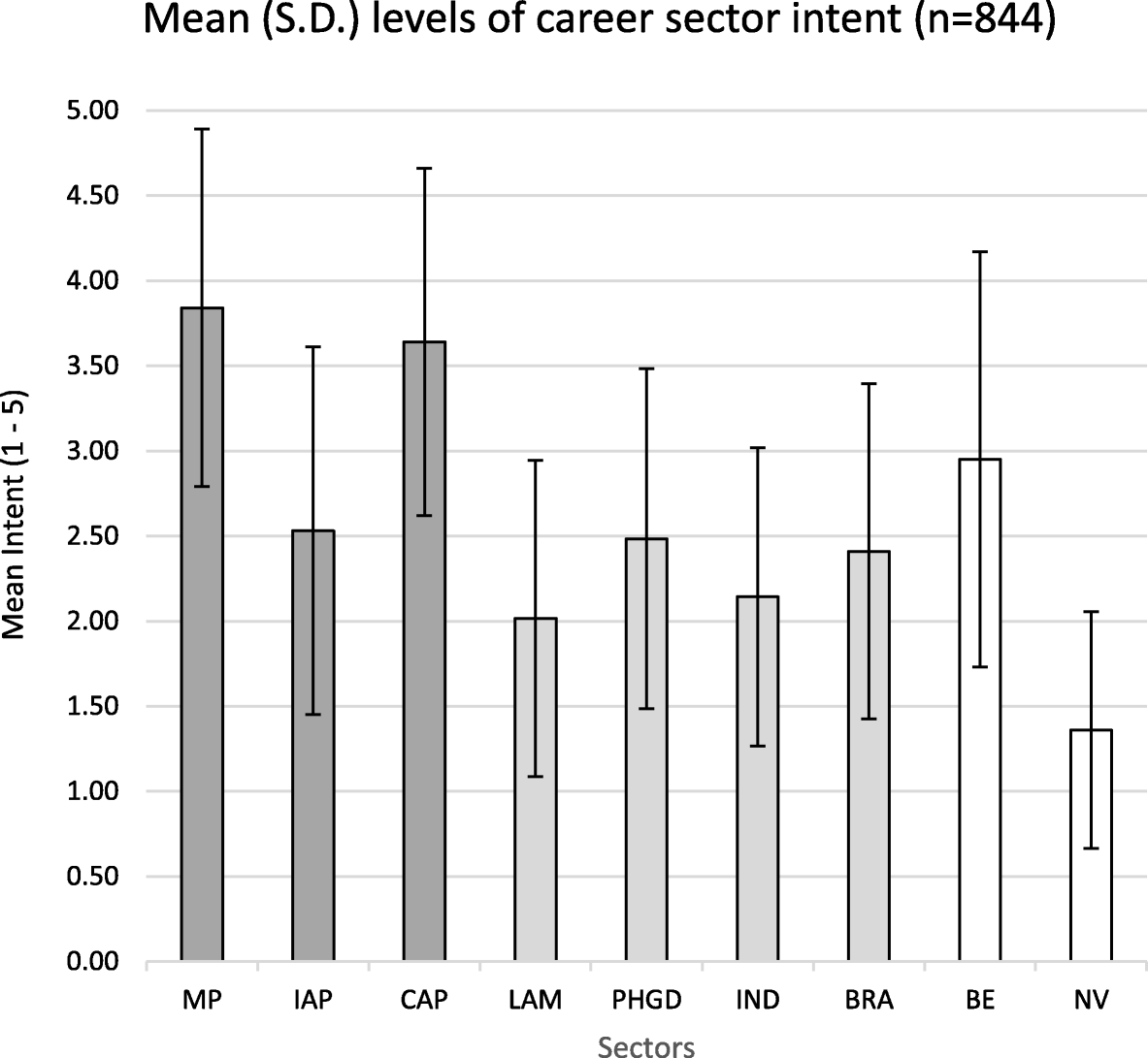 Predicting career sector intent and the theory of planned