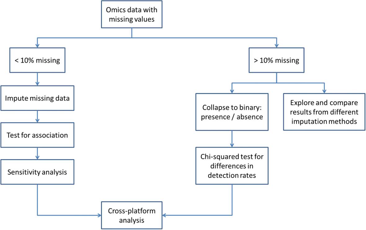 A computational framework for complex disease stratification