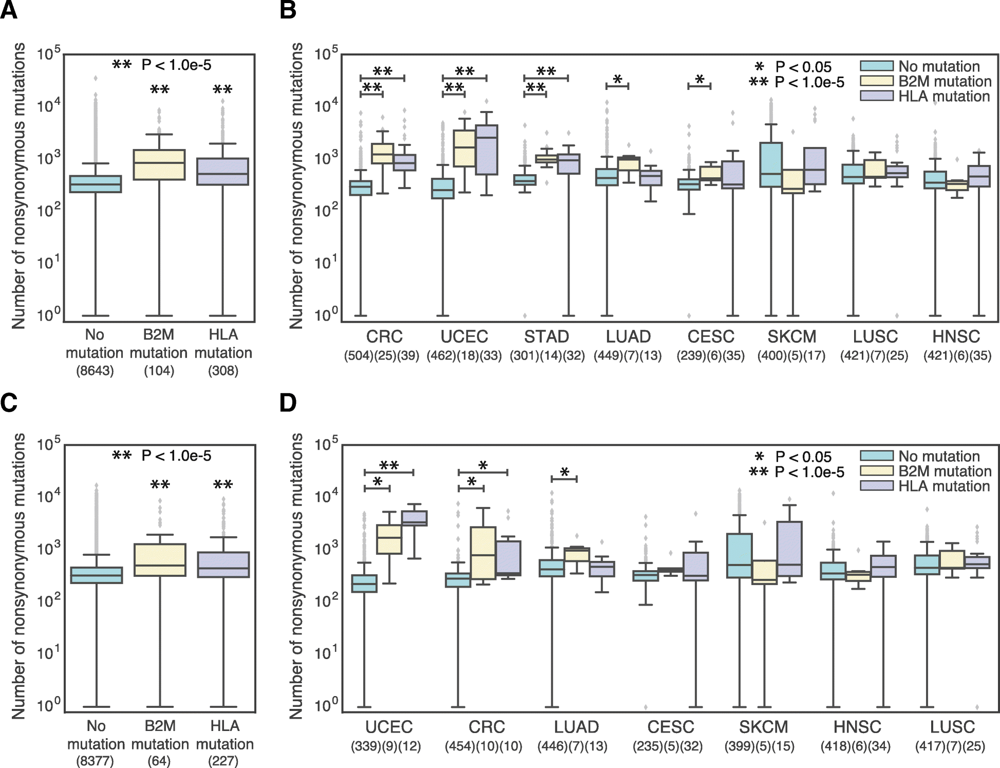 Elevated neoantigen levels in tumors with somatic mutations