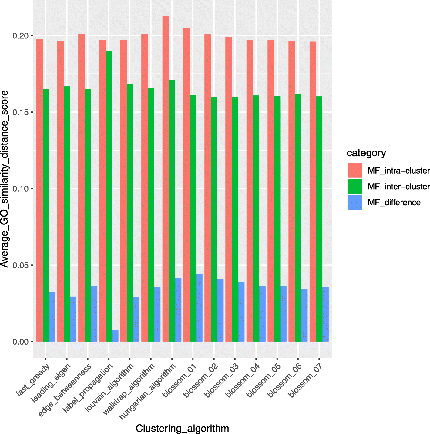 Clustering analysis of microRNA and mRNA expression data