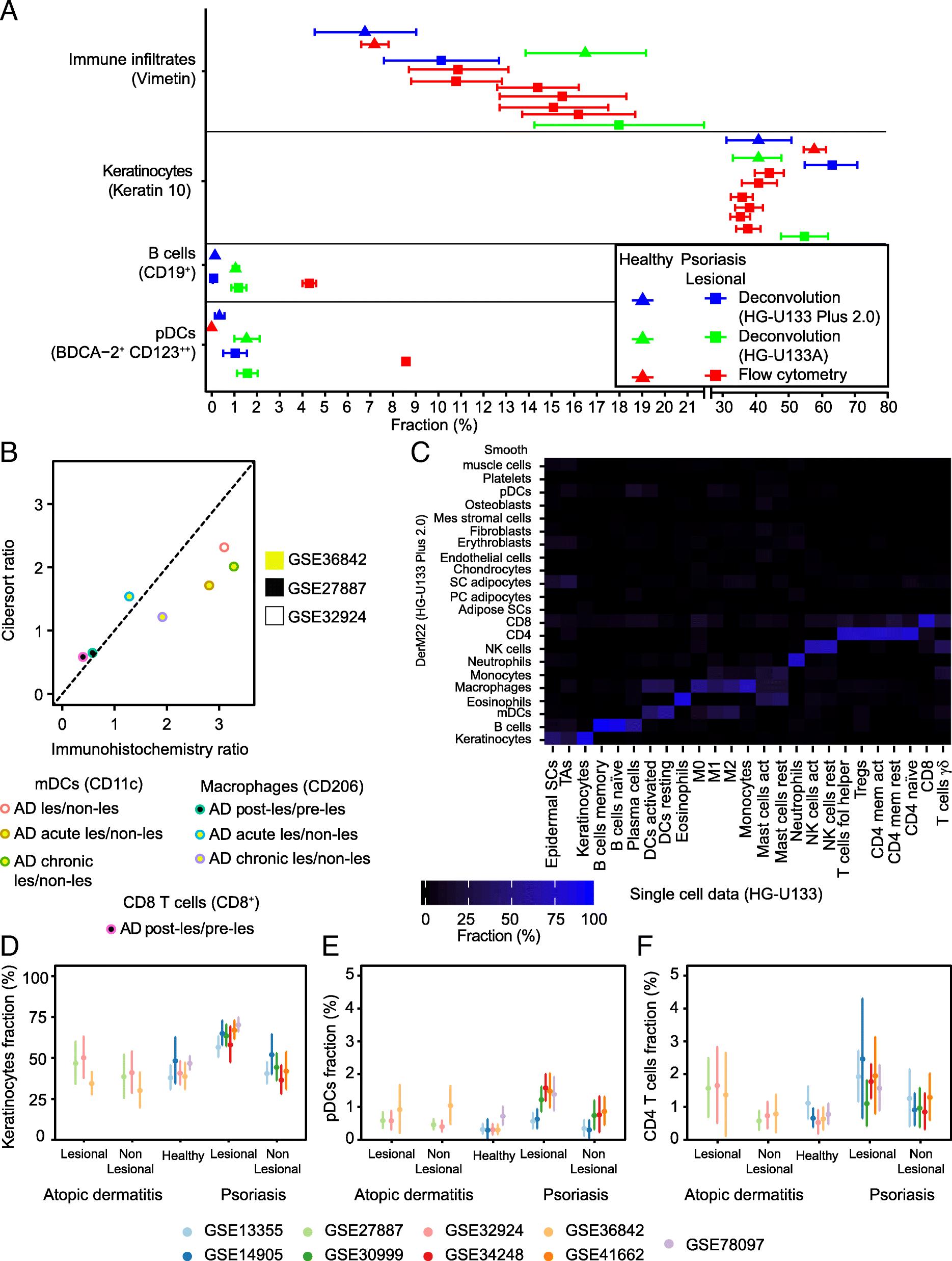 Characterization of disease-specific cellular abundance