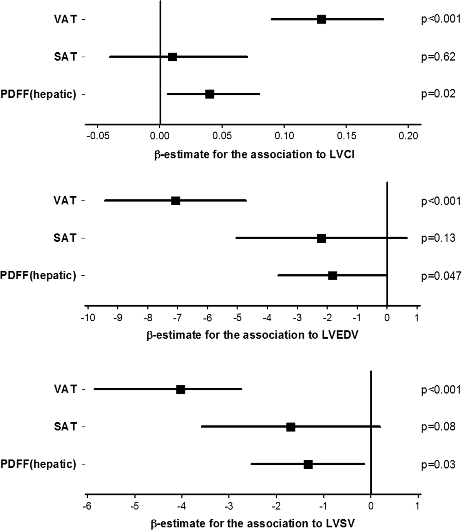 Association between abdominal adiposity and subclinical