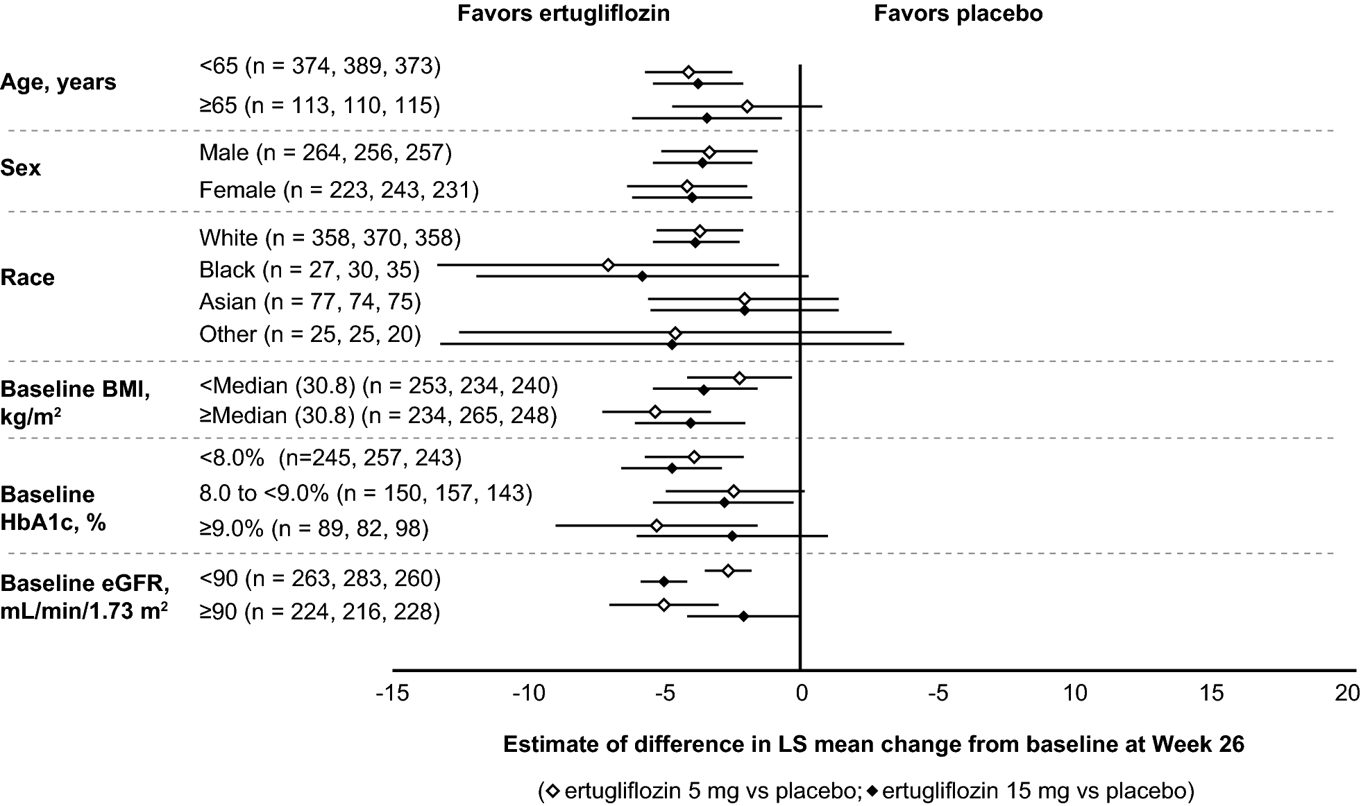 Effect of ertugliflozin on blood pressure in patients with type 2