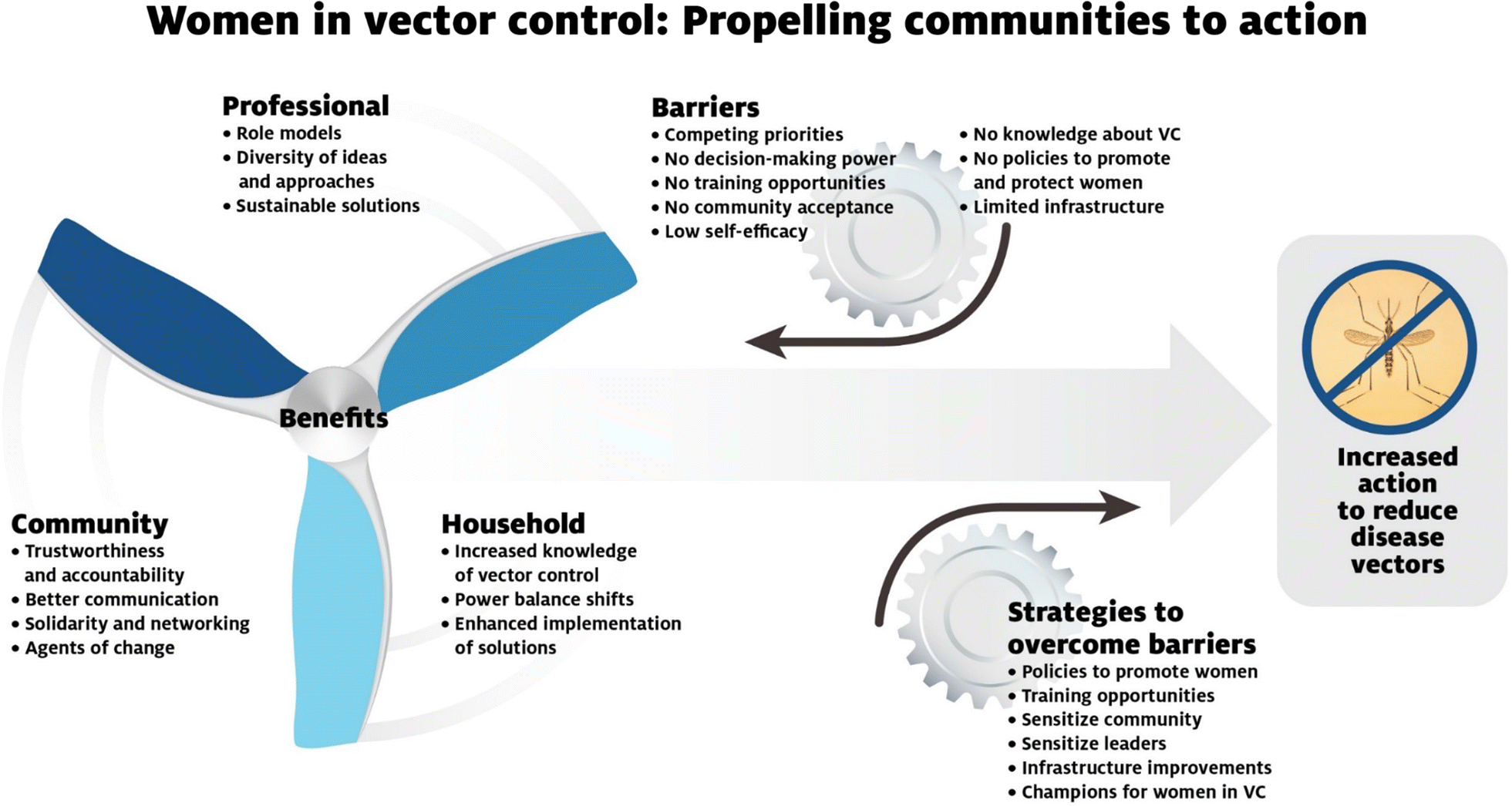 Increasing women's engagement in vector control: a report