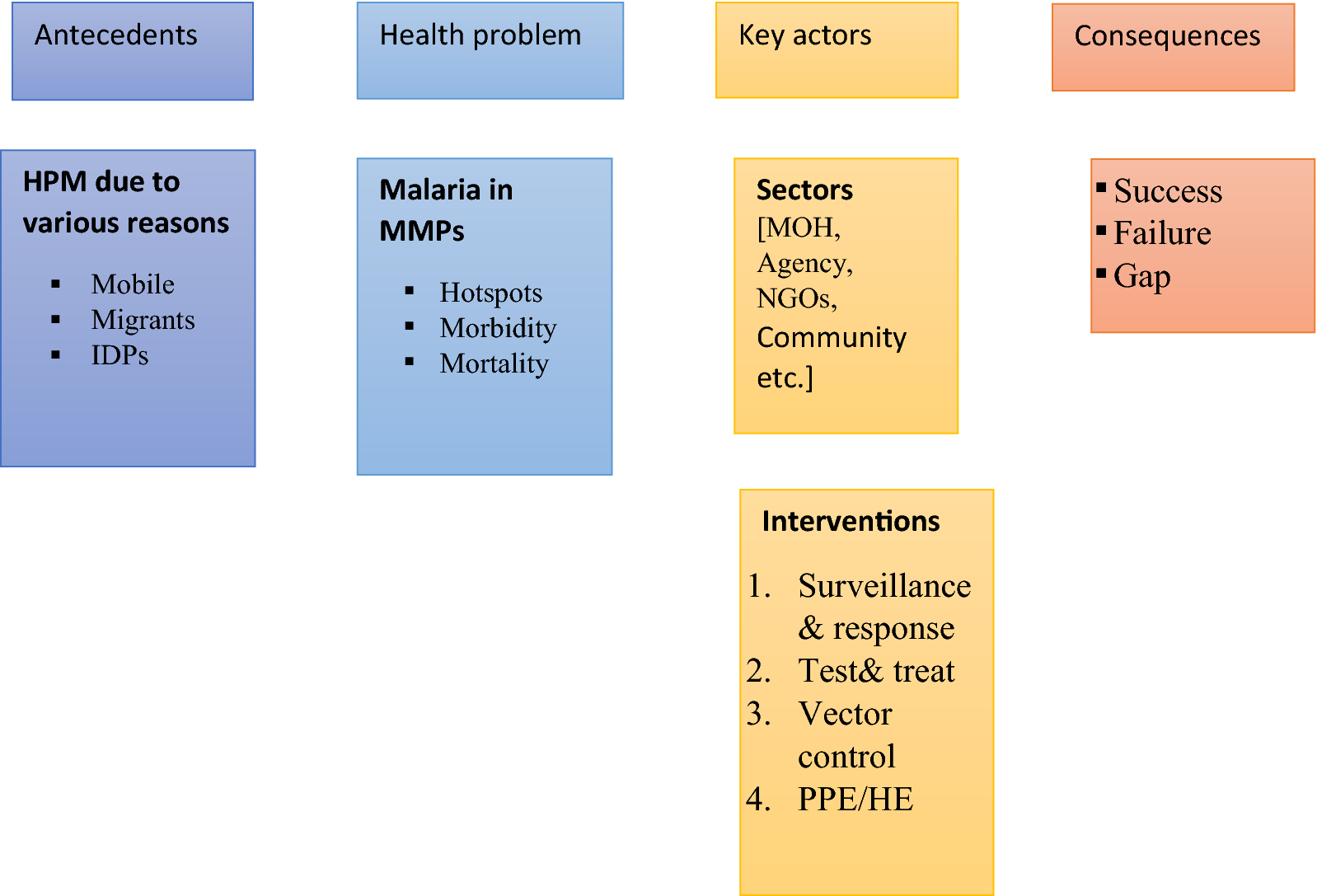 Inter-sectoral approaches for the prevention and control of malaria