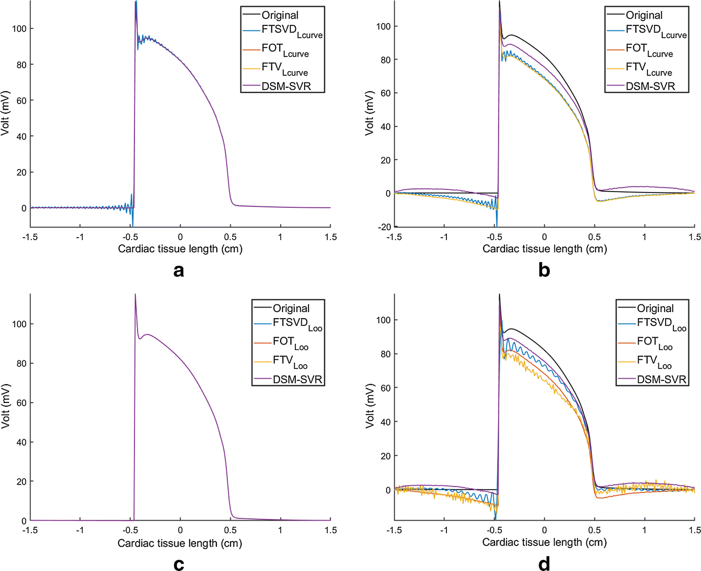 A new approach to the intracardiac inverse problem using ... Omega Margarita Machine Wiring Diagram on