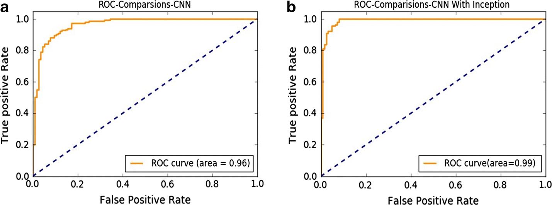 Multimodal MRI-based classification of migraine: using deep