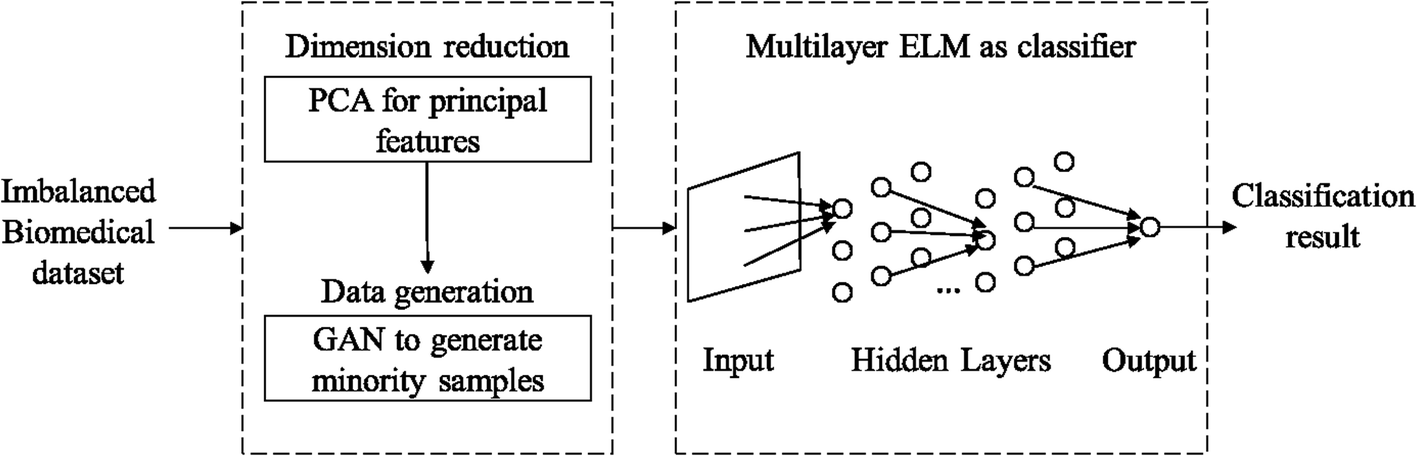 Imbalanced biomedical data classification using self-adaptive
