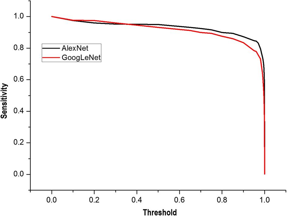 Detection of pulmonary ground-glass opacity based on deep