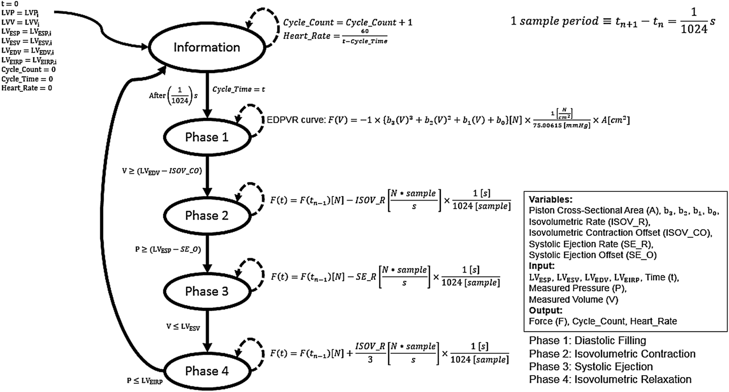 finite state machine implementation for left ventricle modeling and