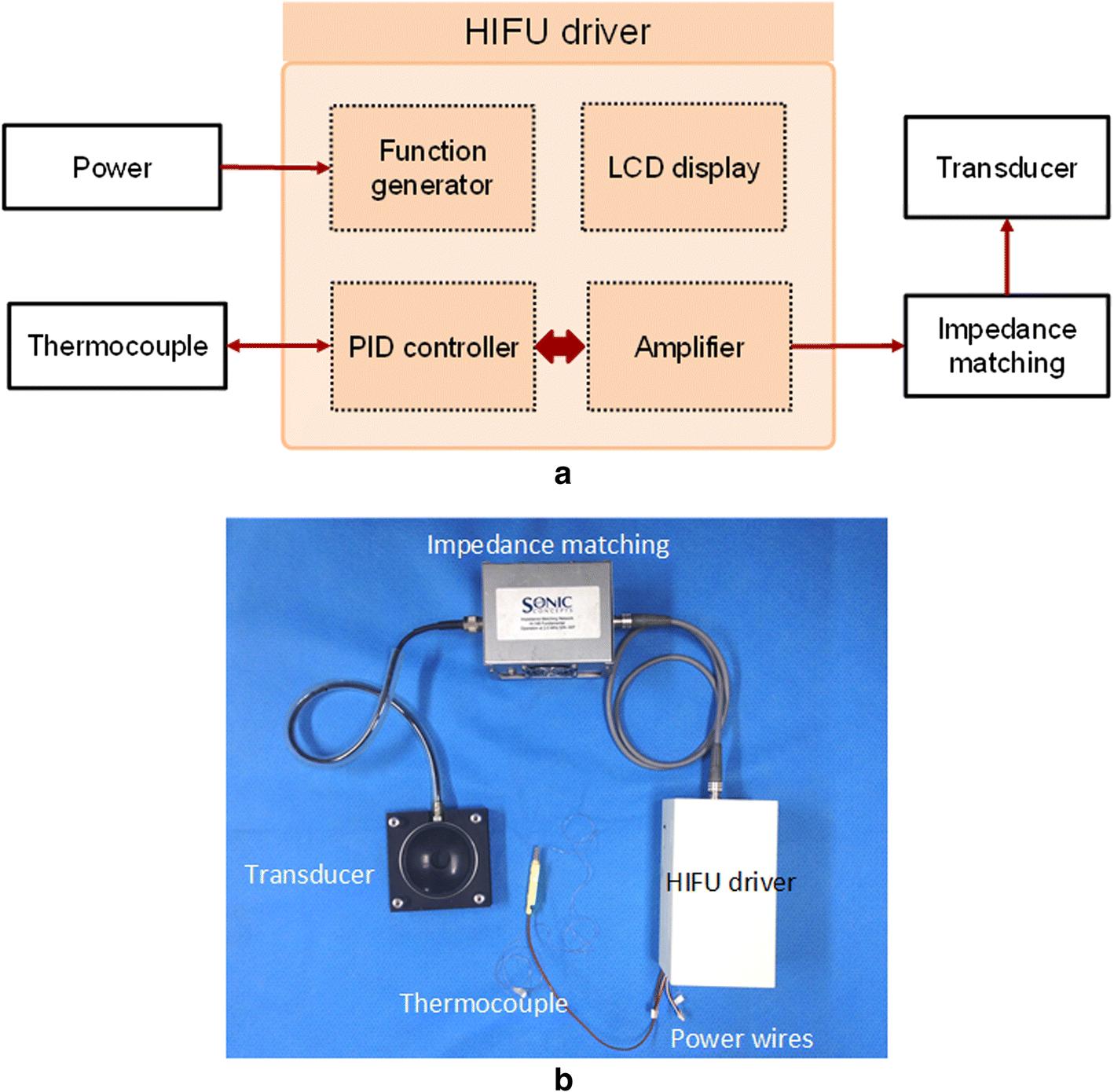 Development of temperature controller-integrated portable HIFU