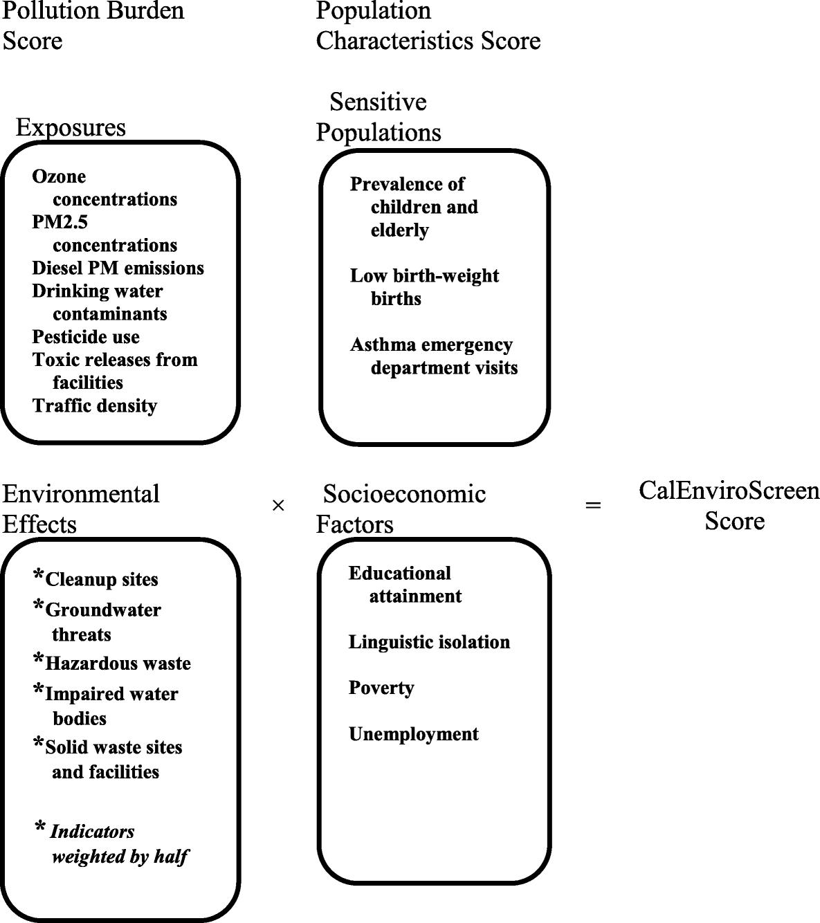 Environmental Pollution And Social Factors As Contributors