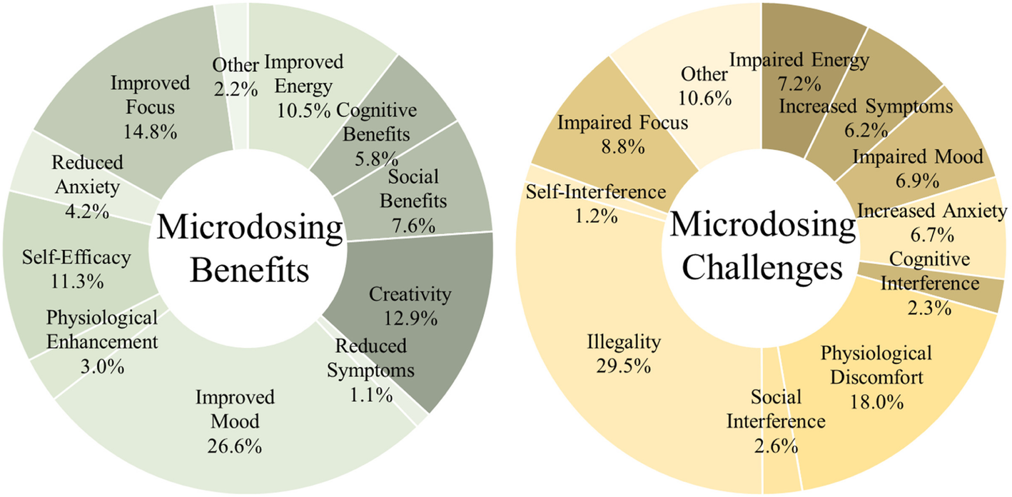 Psychedelic microdosing benefits and challenges: an