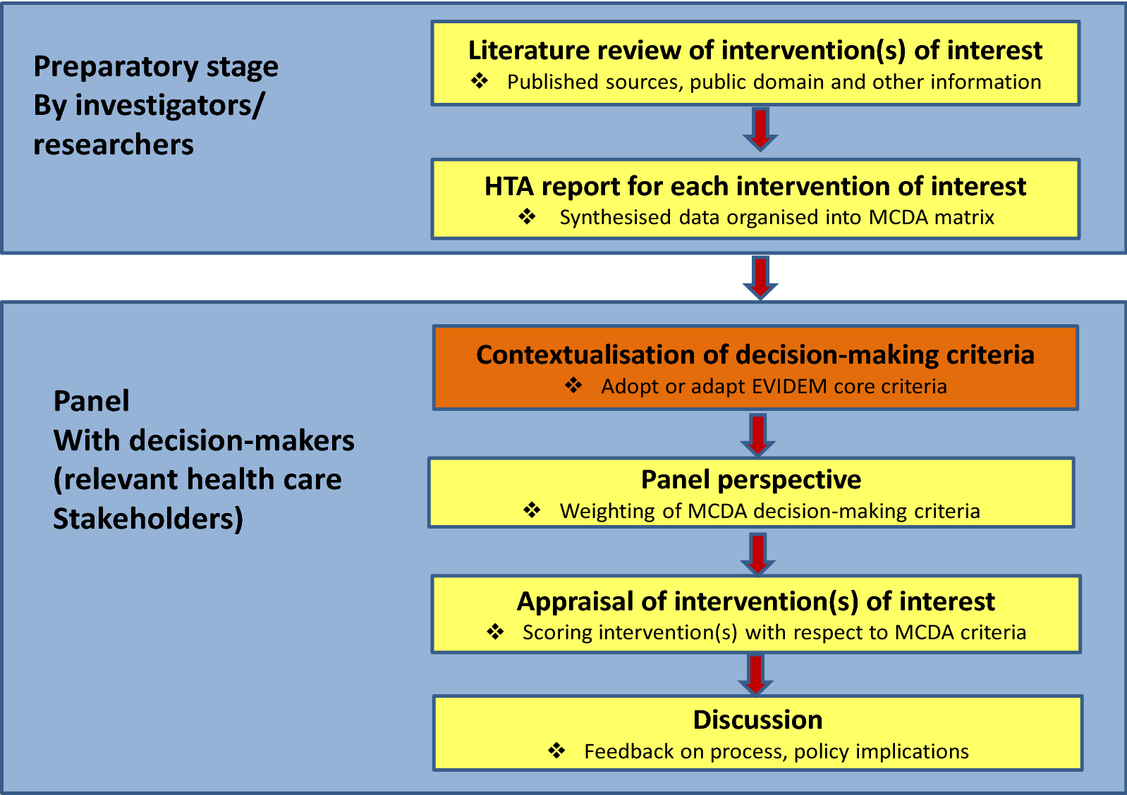 HTA and MCDA solely or combined? The case of priority