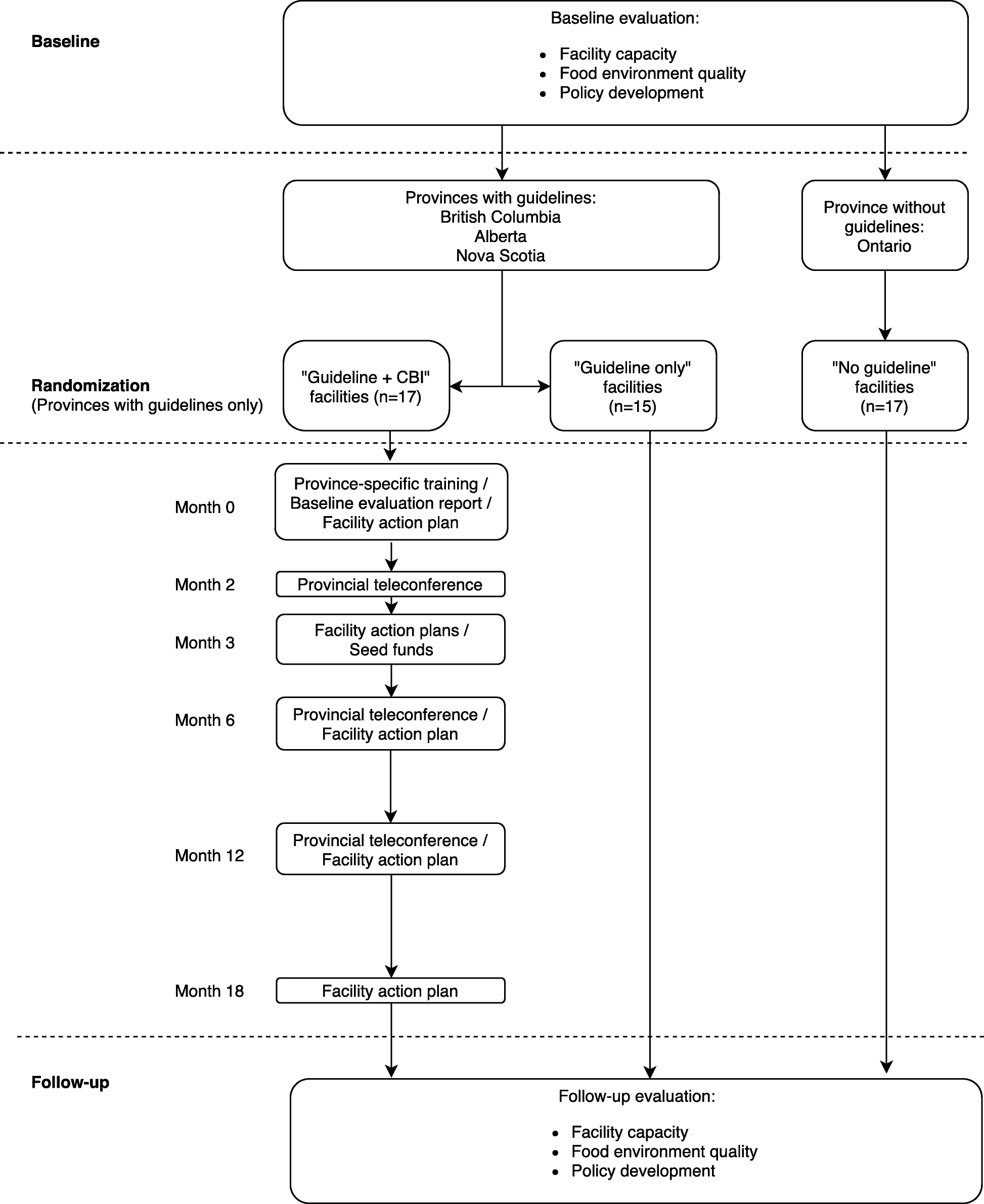 Eat, play, live: a randomized controlled trial within a