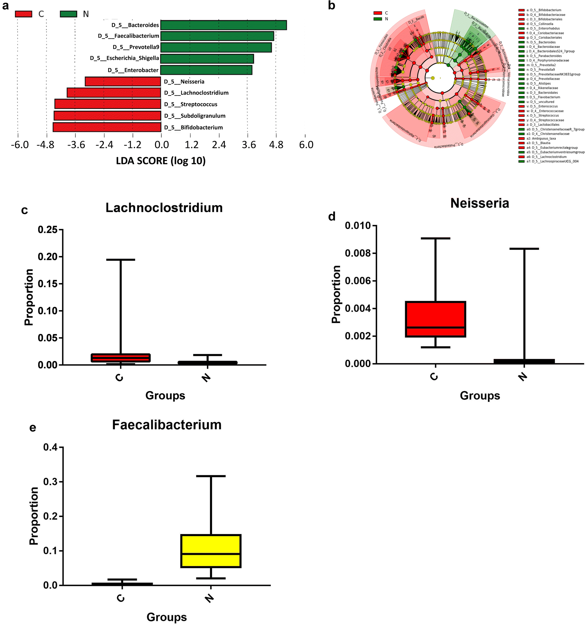 Dysbiosis of the gut microbiome is associated with CKD5 and