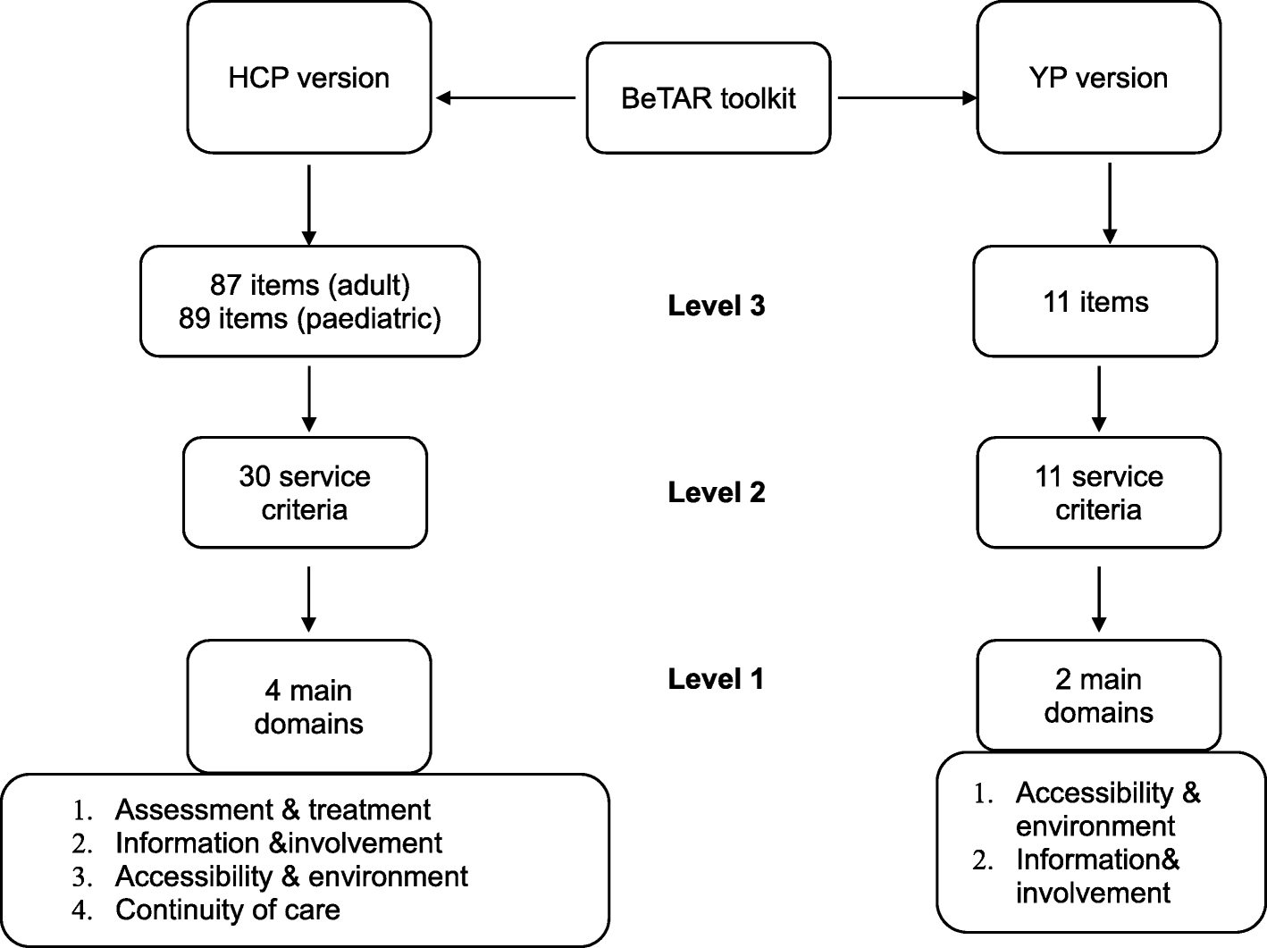 Development of a benchmarking toolkit for adolescent and young adult