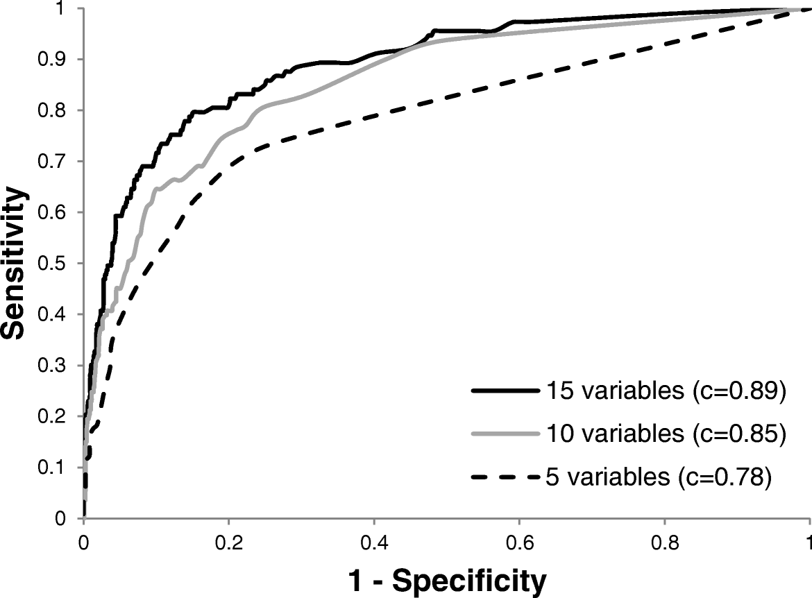 Development and validation of a dietary screener for carbohydrate