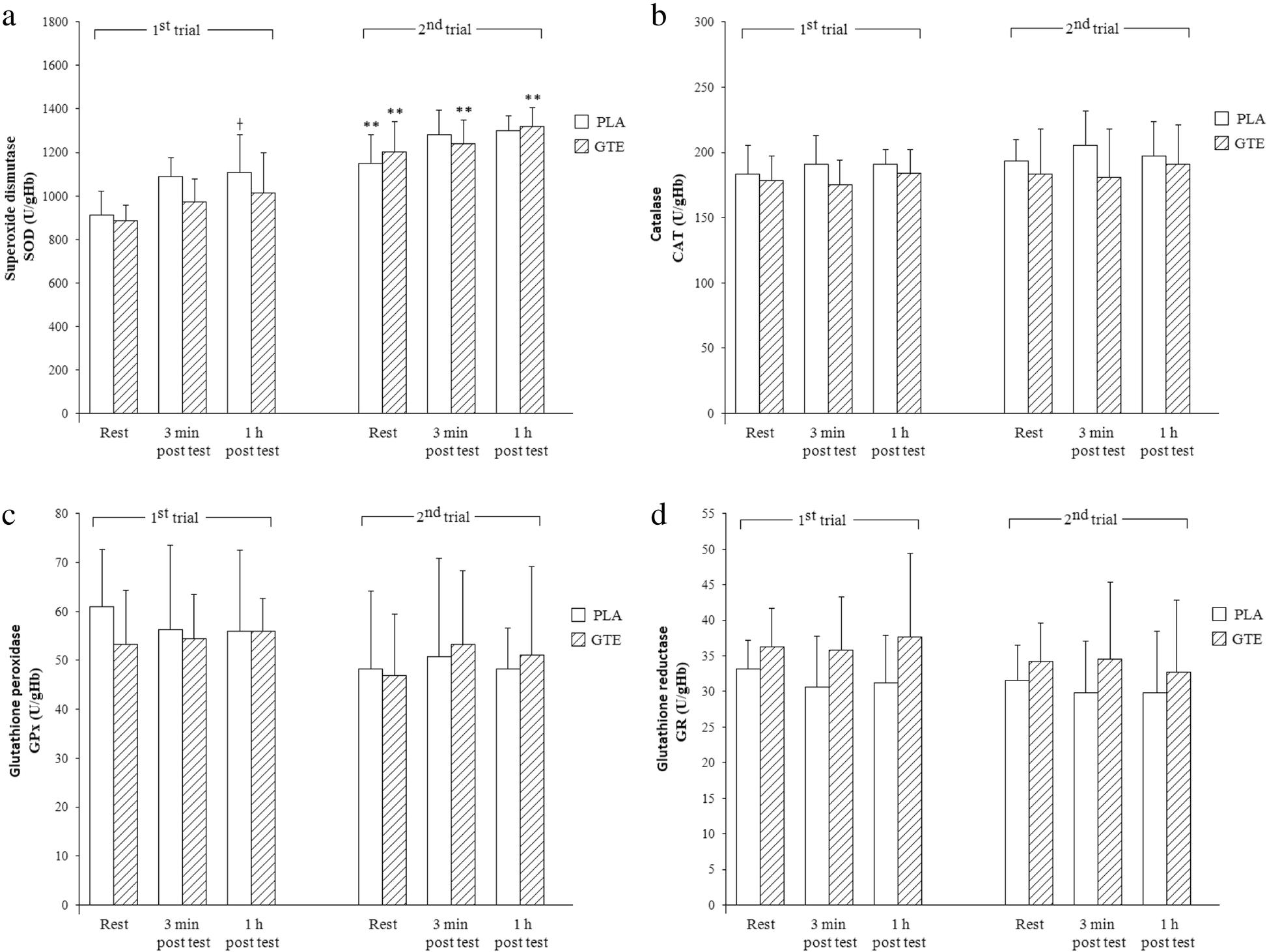 Effects Of Medium Term Green Tea Extract Supplementation Combined
