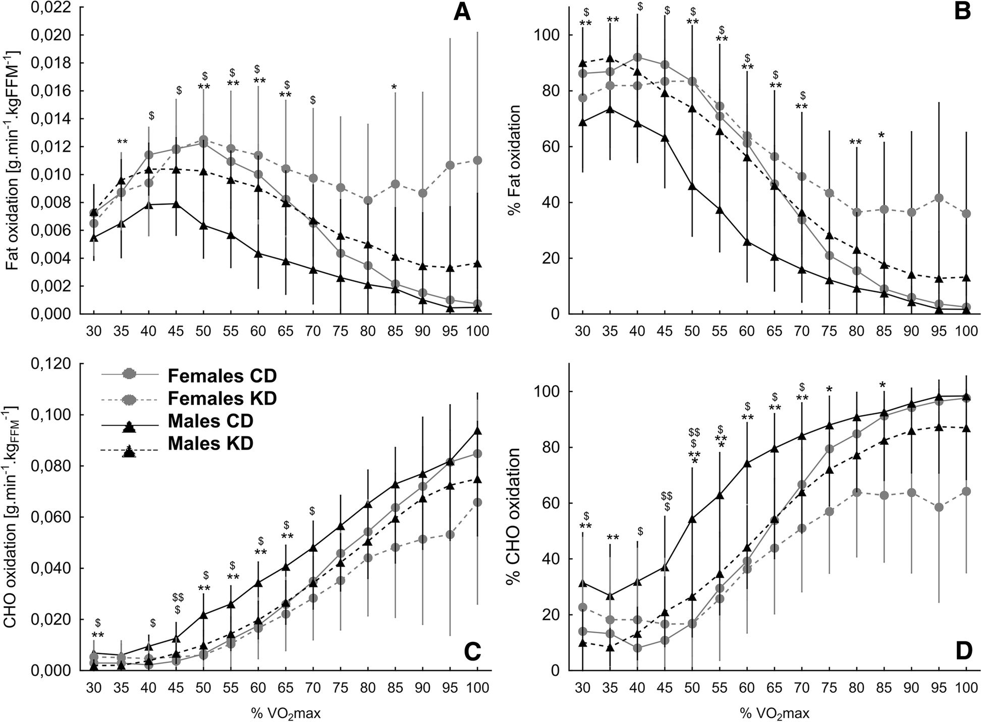 Effect of a four-week ketogenic diet on exercise metabolism