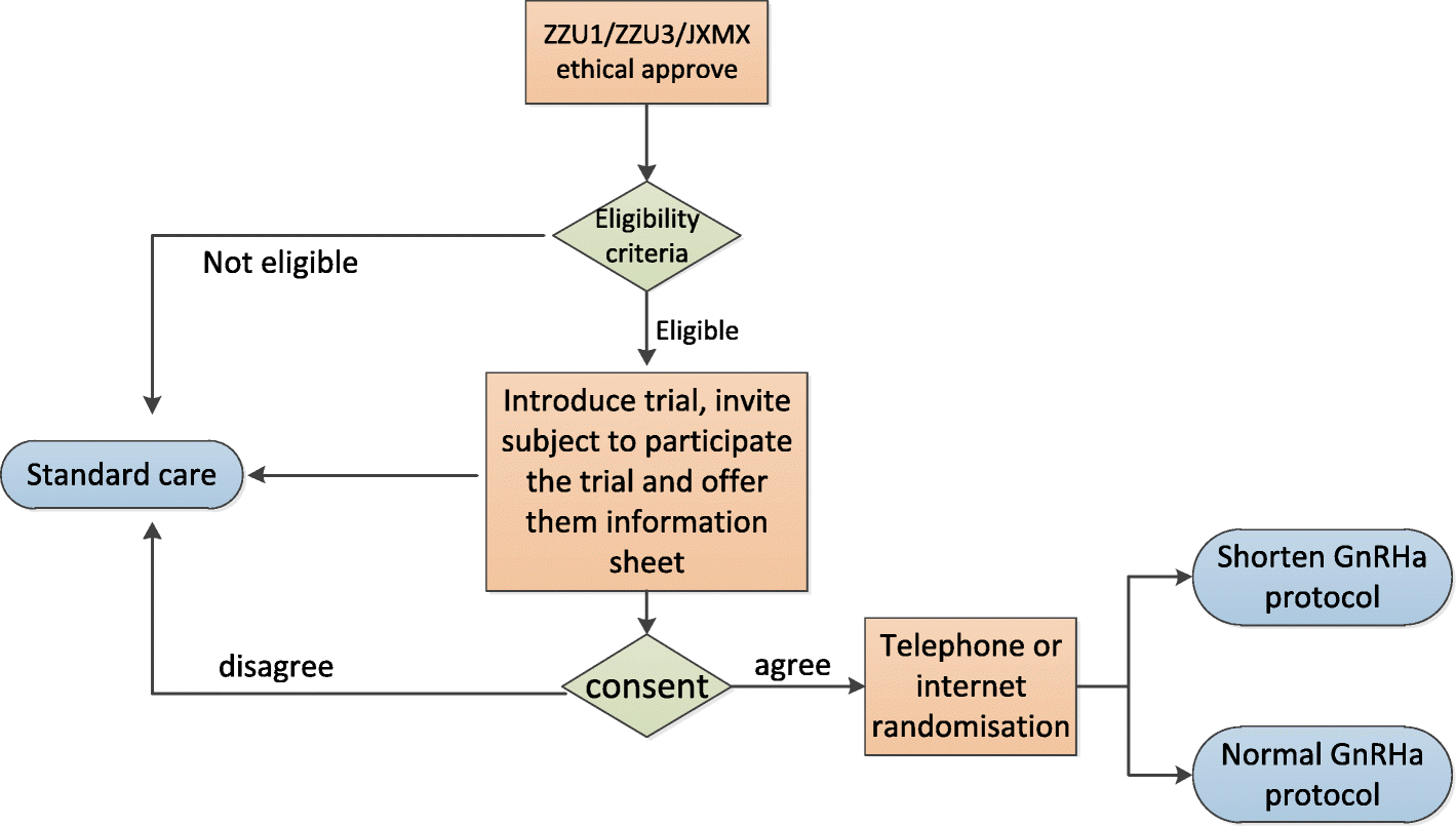 A multi-center, randomized controlled clinical trial of the