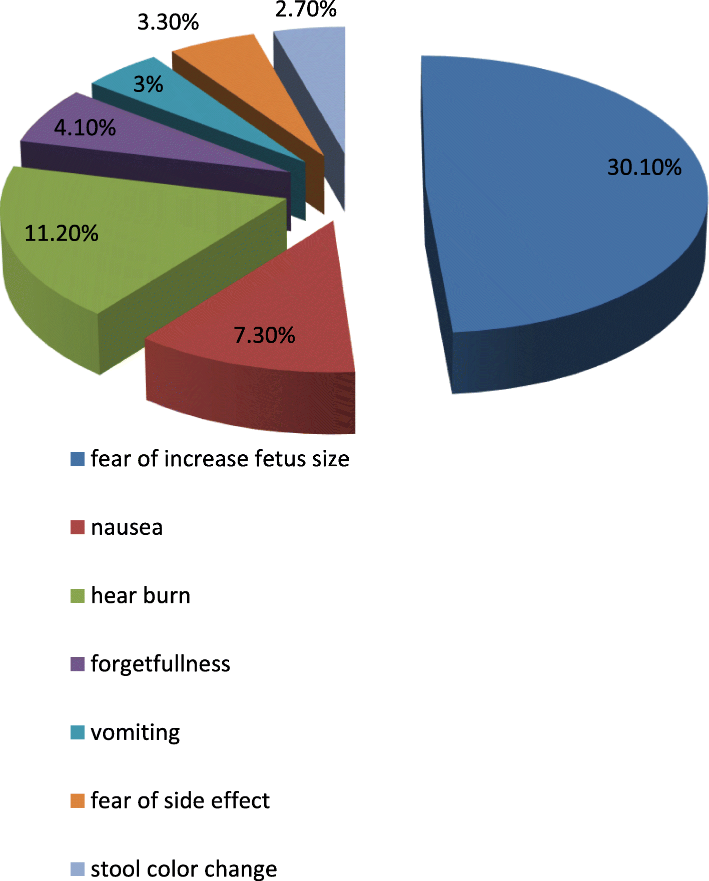 Compliance with iron folic acid and associated factors among