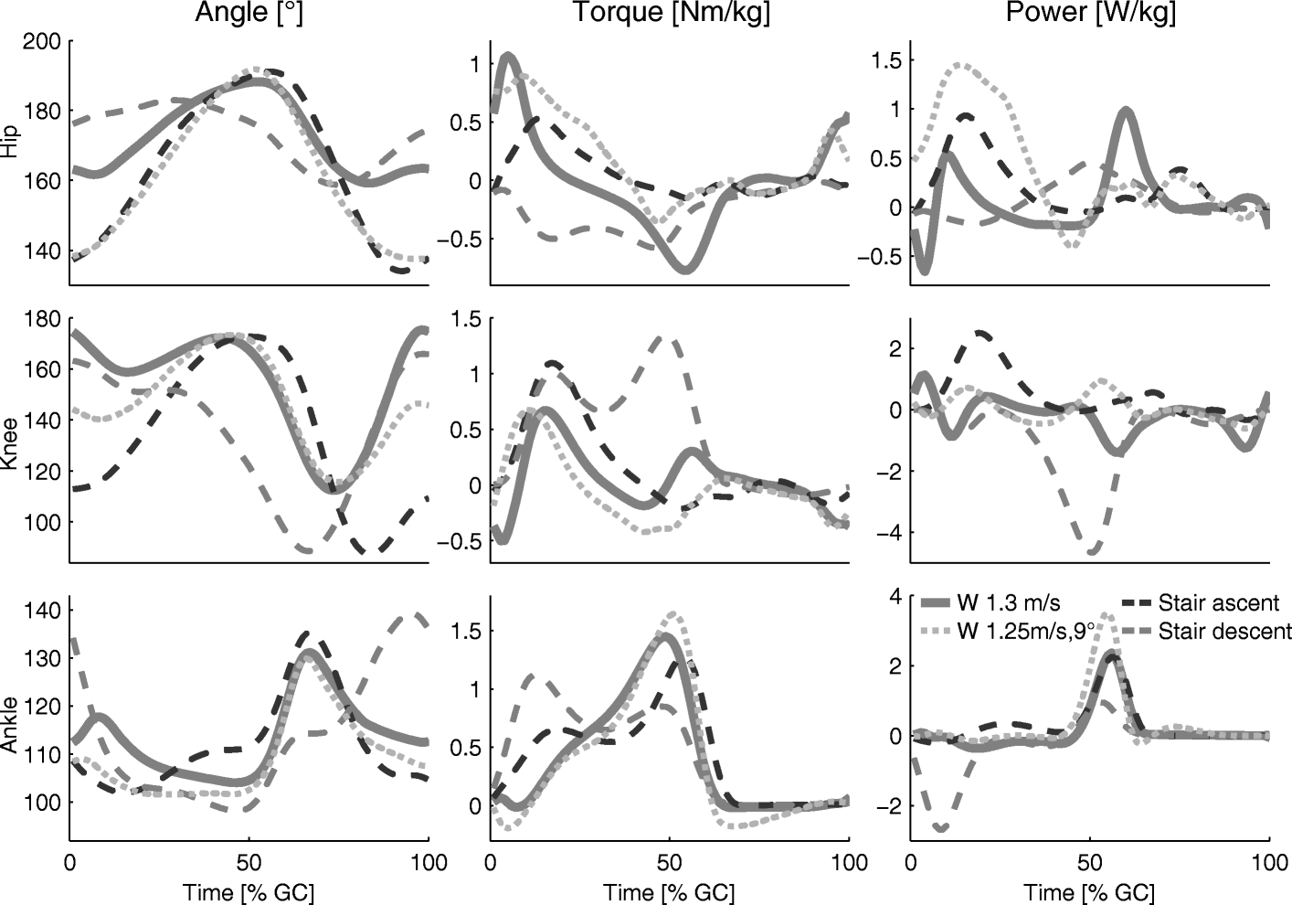 Mobility related physical and functional losses due to aging and