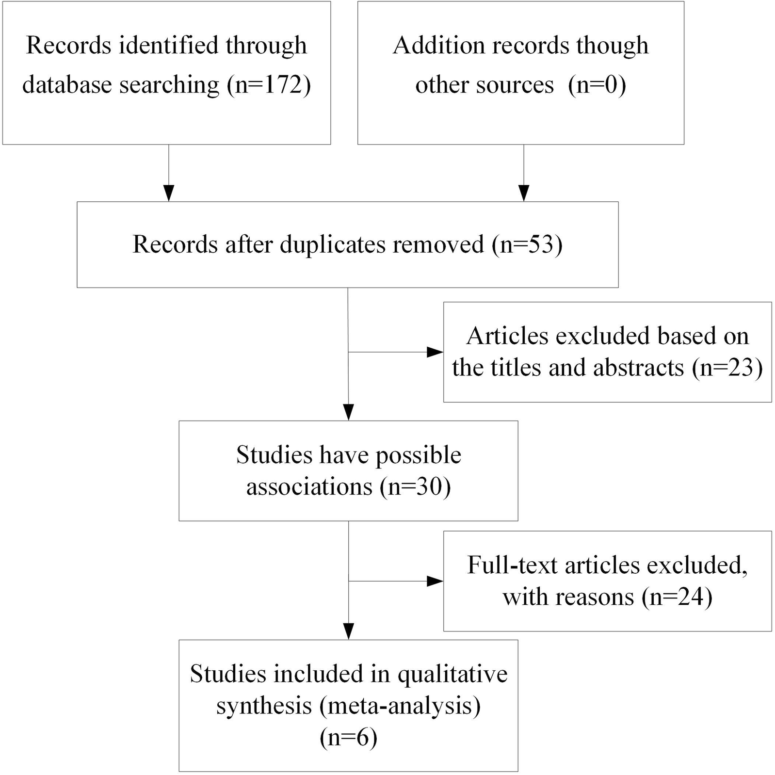Autism Study Identifies Clear Gene >> Analysis Of The Snp Rs3747333 And Rs3747334 In Nlgn4x Gene In Autism