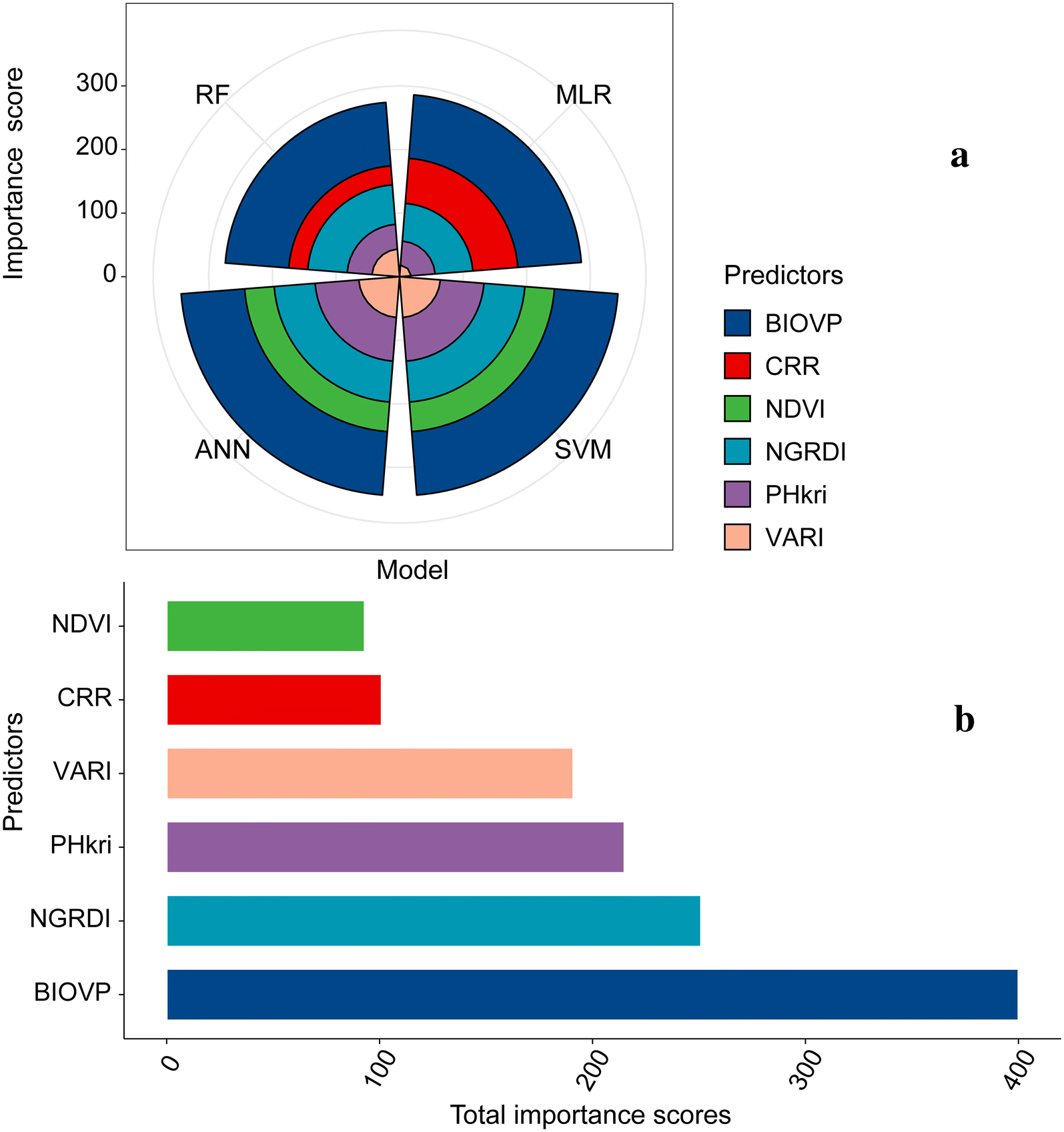 Modeling maize above-ground biomass based on machine learning
